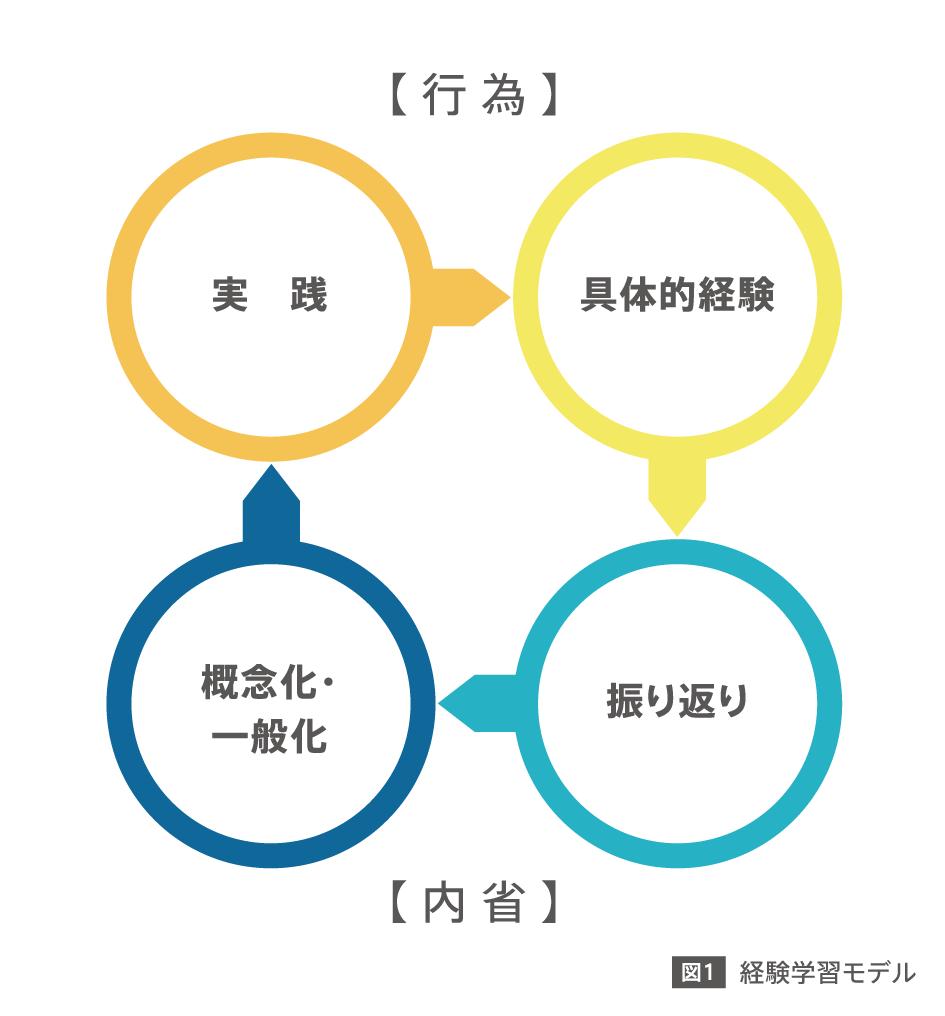 経験学習モデル1