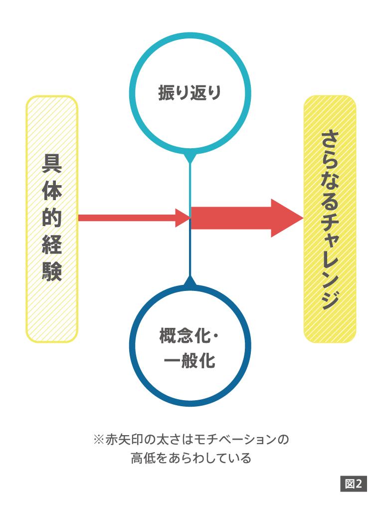 経験学習モデル2