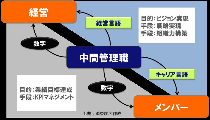 登用される中間管理職と上がり目がない中間管理職についての調査結果