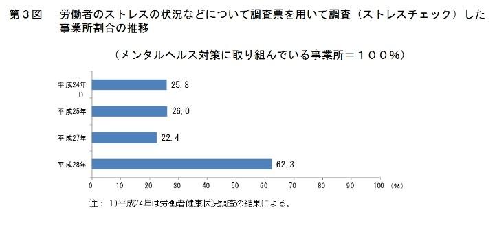 労働者のストレスの状況などについて調査票を用いて調査(ストレスチェック)した事業所割合の推移