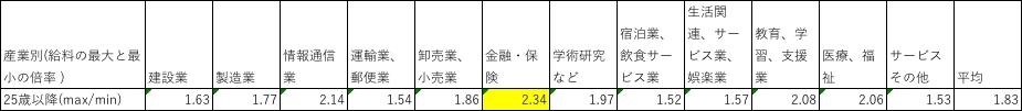 統計表一覧(総務省統計局)の産業別年齢に応じた給料の違い
