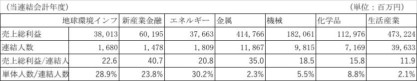 三菱商事の1人当たりの事業部別の粗利