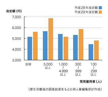 企業規模1人平均資金の改定額
