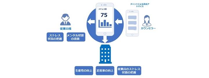 株式会社ラフールのメンタルヘルスケアコミュニケーションサービスのアプリのサービスイメージ図