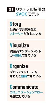 リファラル採用のSVOCモデル