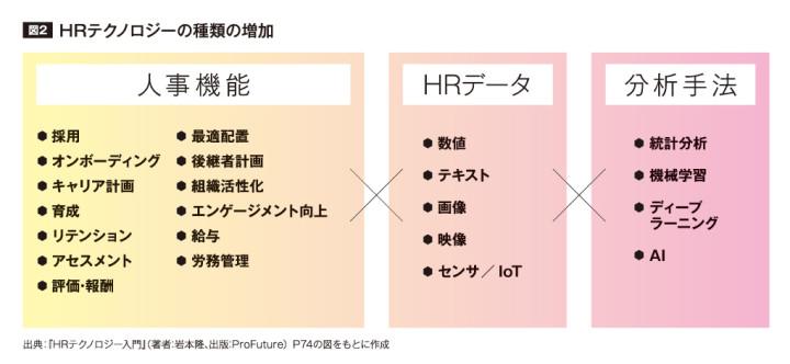 「HRテクノロジー入門」P74の図を基に作成されたHRテクノロジーの種類の増加