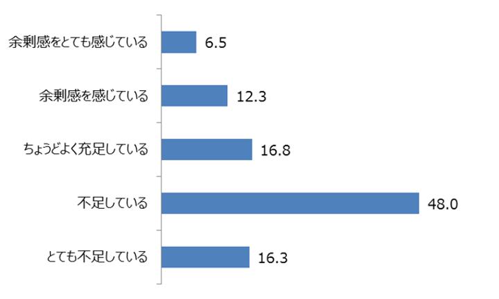 【図とデータの出典:中途採用サポネット(マイナビ転職)】中途採用状況調査2018年版(2017年実績)