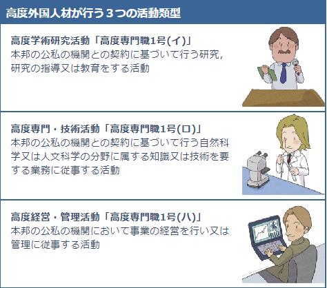 高度外国人材が行う3つの活動類型