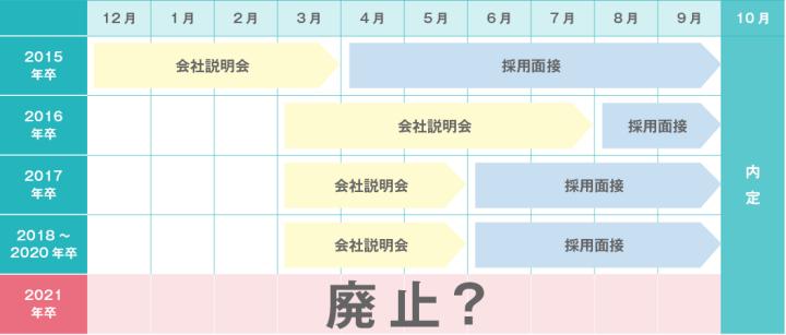 2015年卒から2018年卒までの就活ルールの変遷