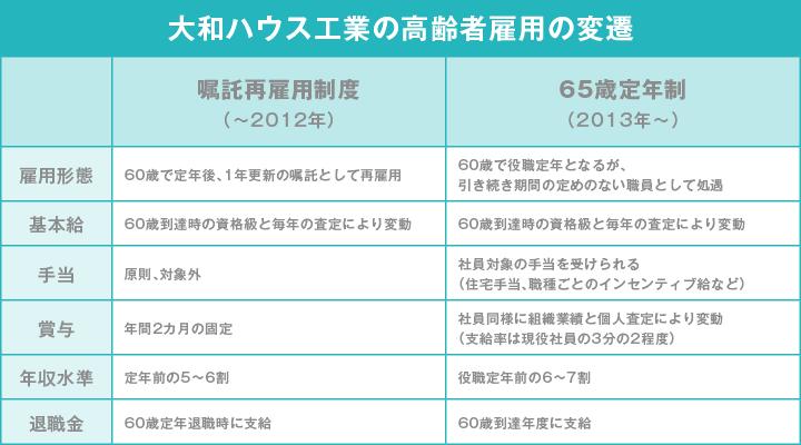【修正版】大和ハウス工業_01