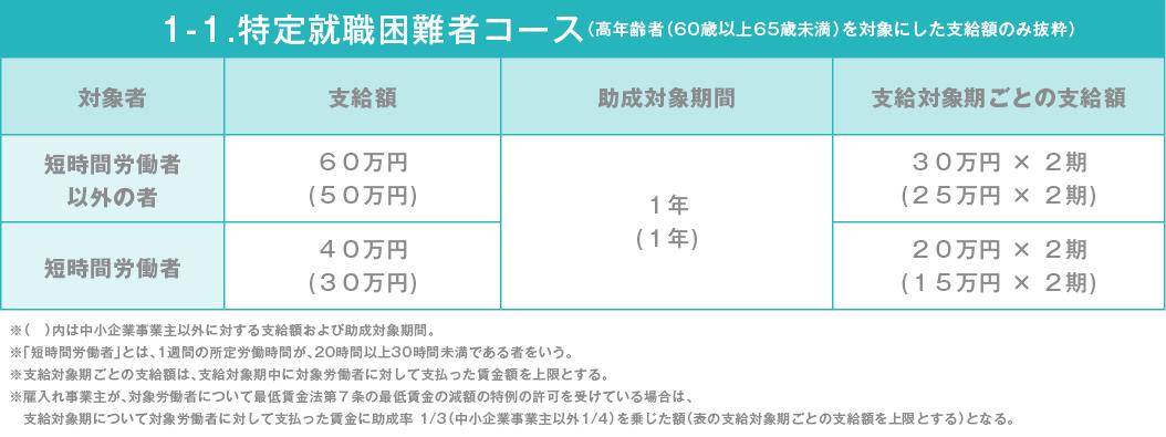 ②1-1.特定就職困難者コース