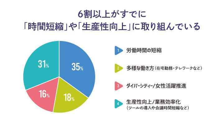 働き方改革調査結果2