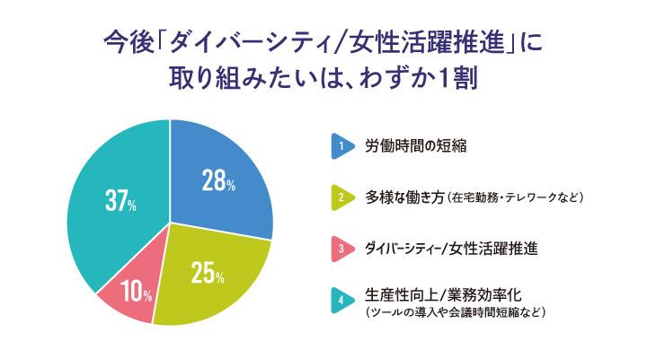 働き方改革調査結果3