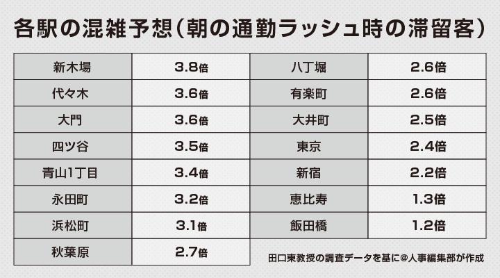 東京五輪時の都内主要15駅の混雑予想