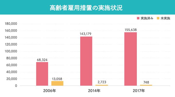 超高齢社会_グラフ_高齢者雇用措置の実施状況