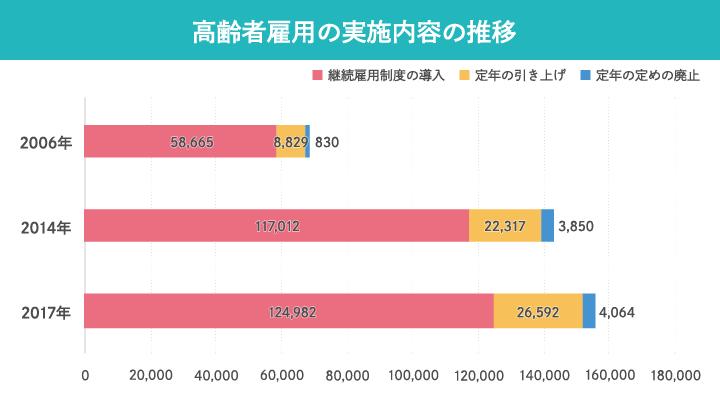超高齢社会_グラフ_高齢者雇用の実施内容の推移