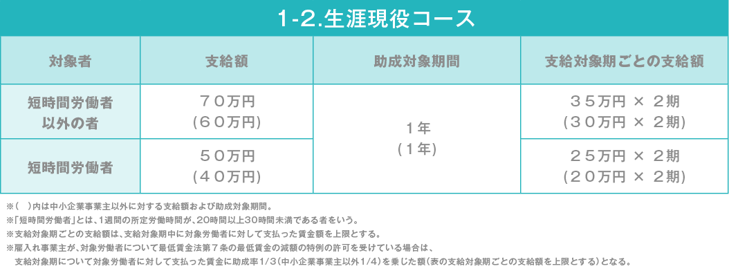 ③1-2.生涯現役コース