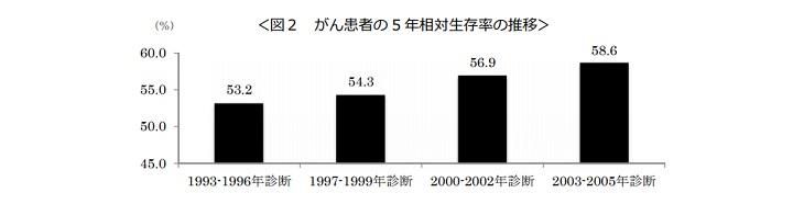 がん患者の 5 年相対生存率の推移のグラフ