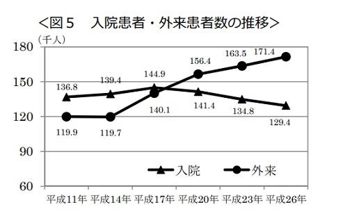 入院患者・外来患者数の推移