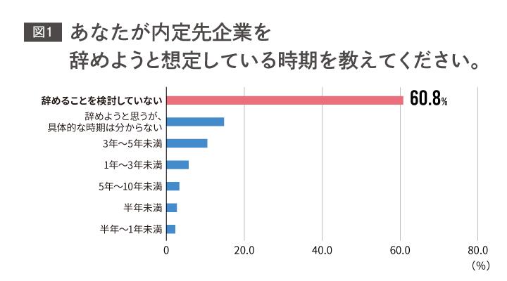 19卒学生に緊急アンケート_図3つ_190319_図01