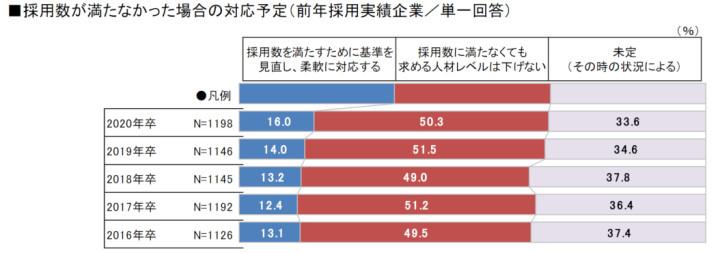 採用数が満たなかった場合の対応予定(前年採用実績企業/単一回答)