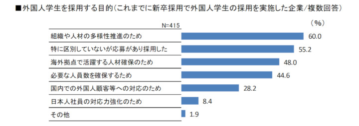 外国人学生を採用する目的(これまでに新卒採用で外国人学生の採用を実施した企業/複数回答)