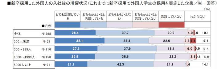新卒採用した外国人の入社後の活躍状況(これまでに新卒採用で外国人学生の採用を実施した企業/単一回答)