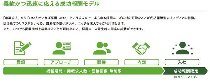 @人事サービスピックアップ「Green」