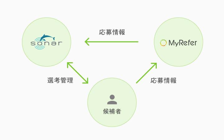 『MyRefer』 と 『SONAR』 の連携内容