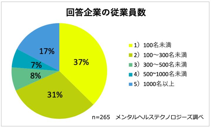 働き方改革に関する調査の回答企業の従業員数