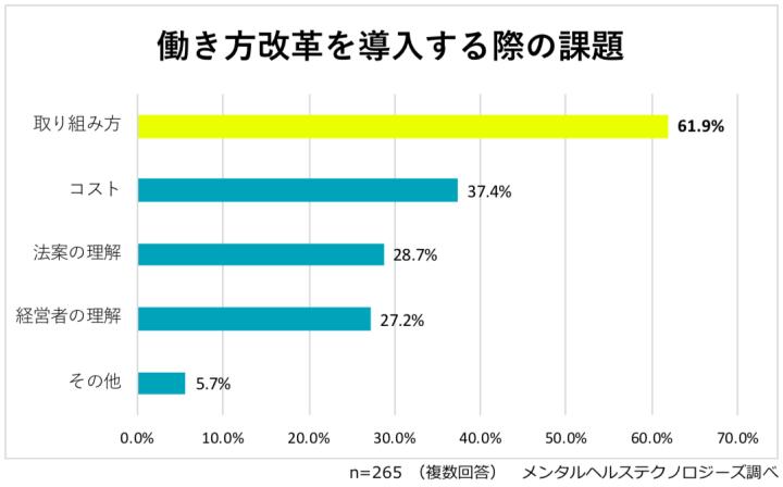 働き方改革を導入する際の課題に関する調査結果(全従業員規模)