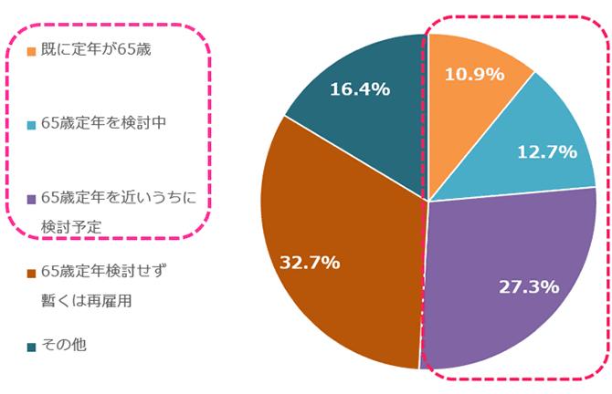 大企業における定年延長の現状