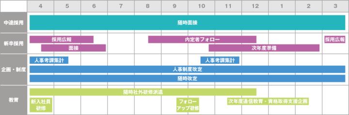 人事のキャリア「ヤマウ・永峰幸侑さん」年間スケジュール