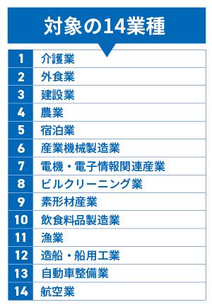 【表】改正入管法により「特定技能」に指定された14業種