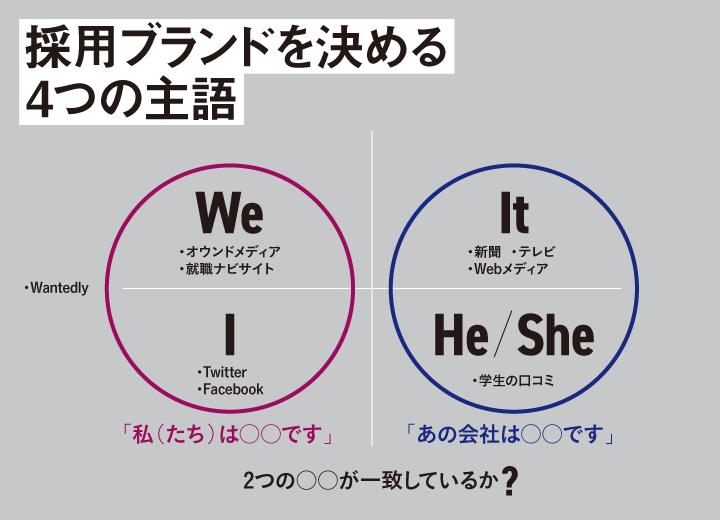 企業の採用ブランドを決める4つの主語について説明した図