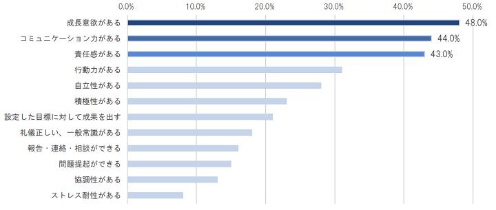 部下に最も求めるスキルは「成長意欲がある」が48.0%(経営者JP調べ)