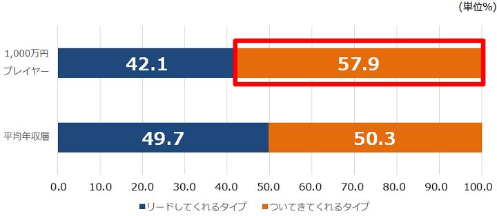 「iX(アイエックス)・パーソルキャリア調べ1,000万プレイヤーの恋愛事情調査③