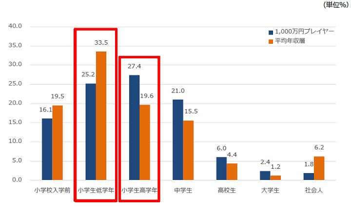 「iX(アイエックス)・パーソルキャリア調べ1,000万プレイヤーの恋愛事情調査②