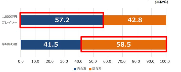 「iX(アイエックス)・パーソルキャリア調べ1,000万プレイヤーの恋愛事情調査①