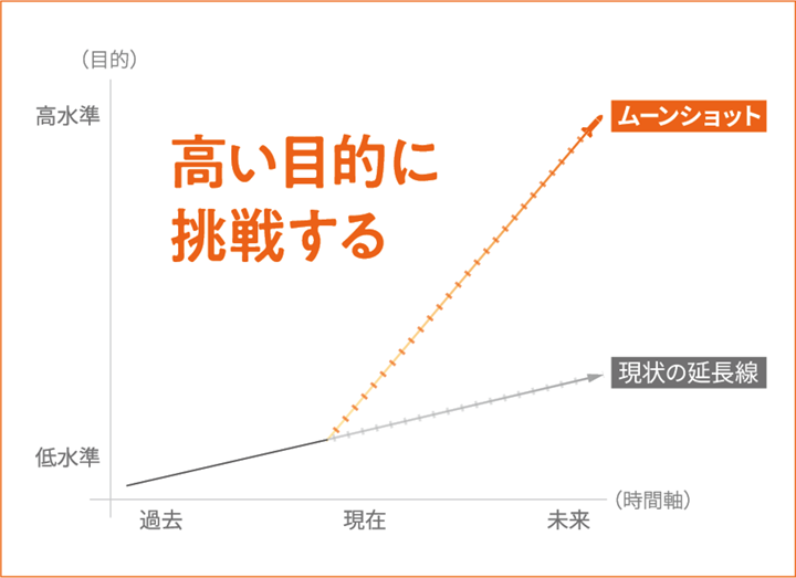 図「OKRのムーンショット」(@人事)