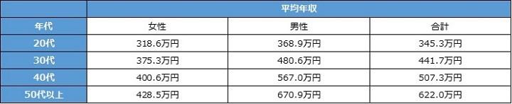 図表:年代別ランキング(パーソルキャリアdoda調べ「平均年収ランキング2019」より)