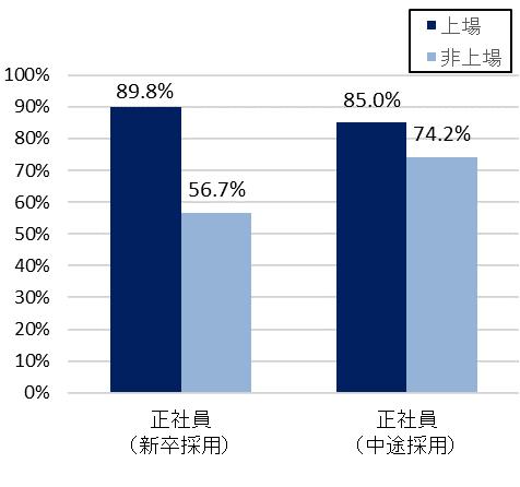 【図2】<雇用形態別>2019年に働き始めた人がいる割合(マイナビ 人材ニーズ調査より)