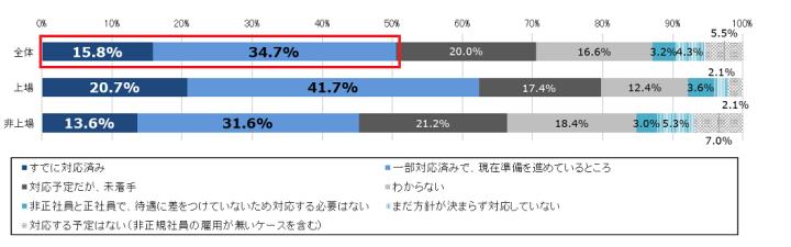 【図3】「パートタイム・有期雇用労働法」および 「同一労働・同一賃金ガイドライン」適用に向けて、どの程度準備が進んでいるか(マイナビ 人材ニーズ調査より)