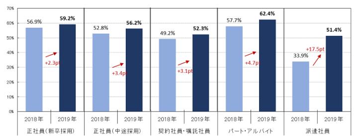 【図4】採用目標達成のため、この1年で基本給を上げることがあった割合(マイナビ 人材ニーズ調査より)