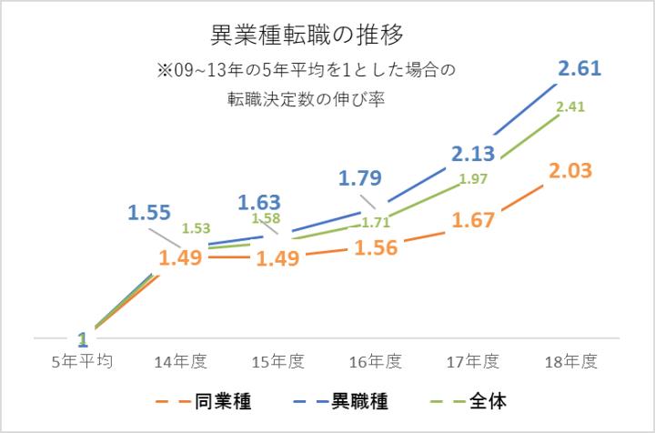 出所:リクルートキャリア「リクルートエージェントの転職決定者数の分析」