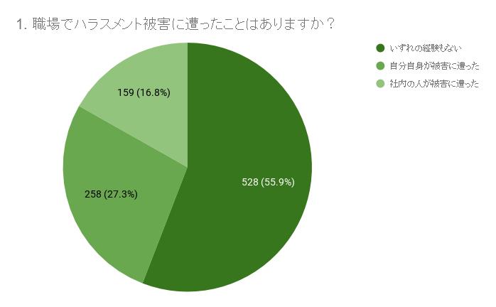 グラフ:1)約半数が職場でのハラスメント被害、または目撃経験あり(MAP調べ)