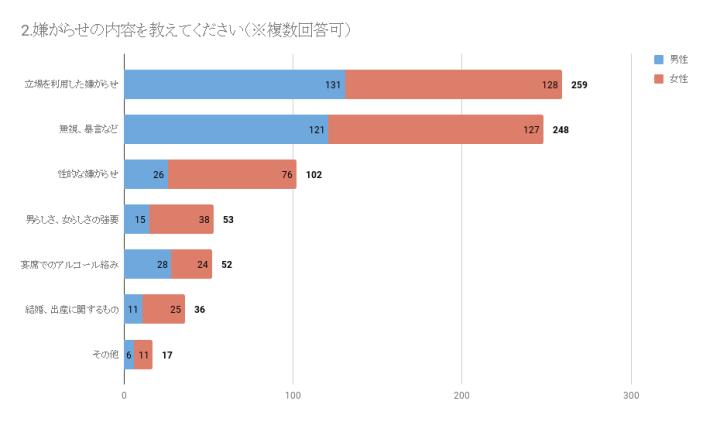 グラフ:2.嫌がらせの内容を教えてください(MAP調べ)