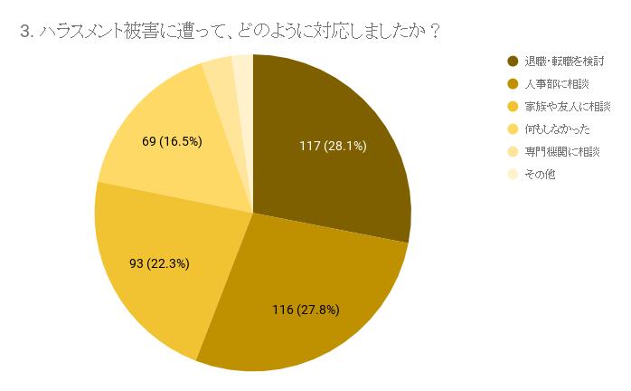 グラフ:3. ハラスメント被害に遭って、どのように対応しましたか?(MAP調べ)