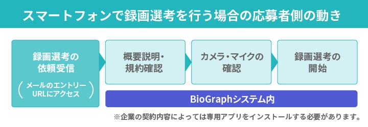 図:BioGraphを使用し、スマートフォンで面接を行う際の応募者側の動き