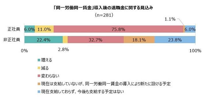 アデコ調べ「同一労働同一賃金」導入後の退職金に関する見込み